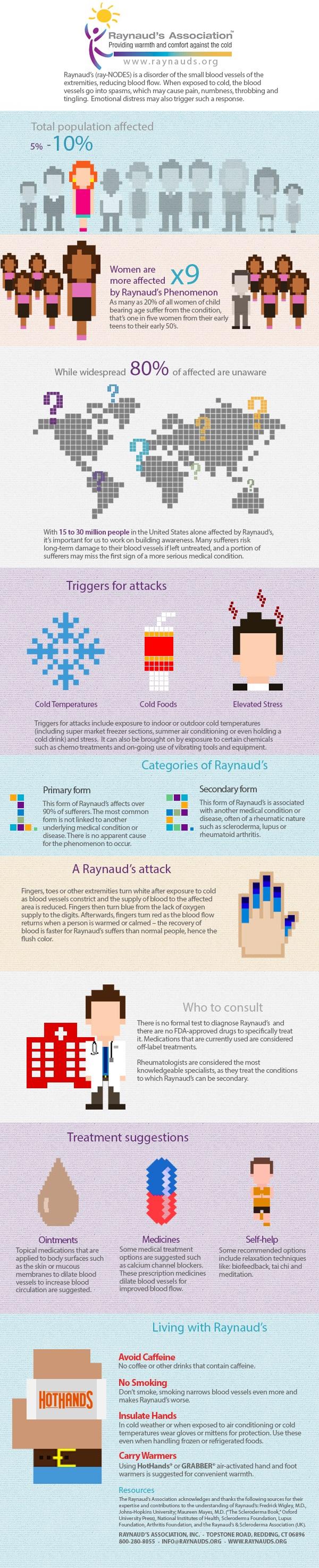 Infographic - Raynaud